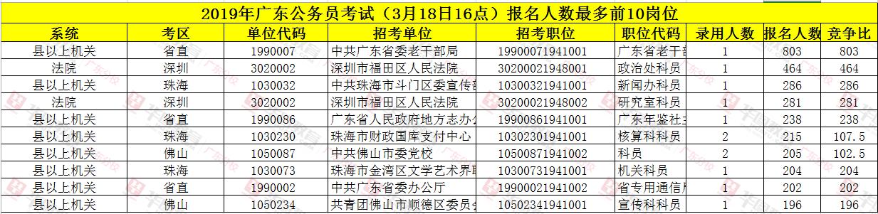 廣東省考報名情況匯總表
