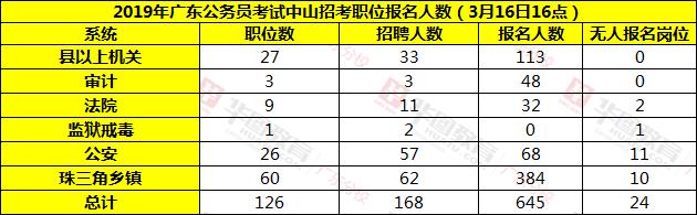 广东省考报名情况汇总表