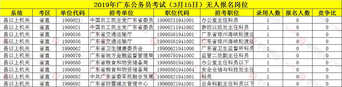 2019广东省公务员考生无人报考岗位统计