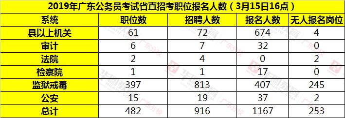 广东省考省直考区各级机关单位报名情况汇总表(截止3月15日16:00)
