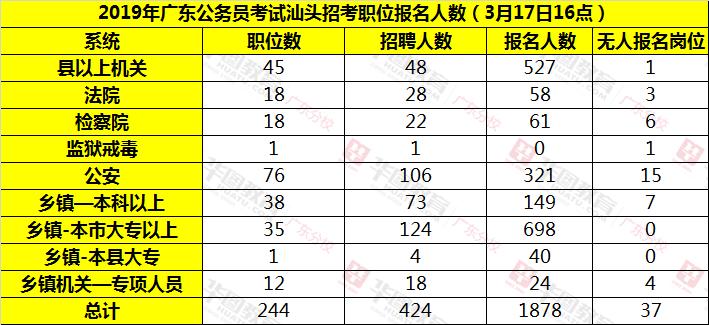 广东省考汕头考区报名情况汇总表