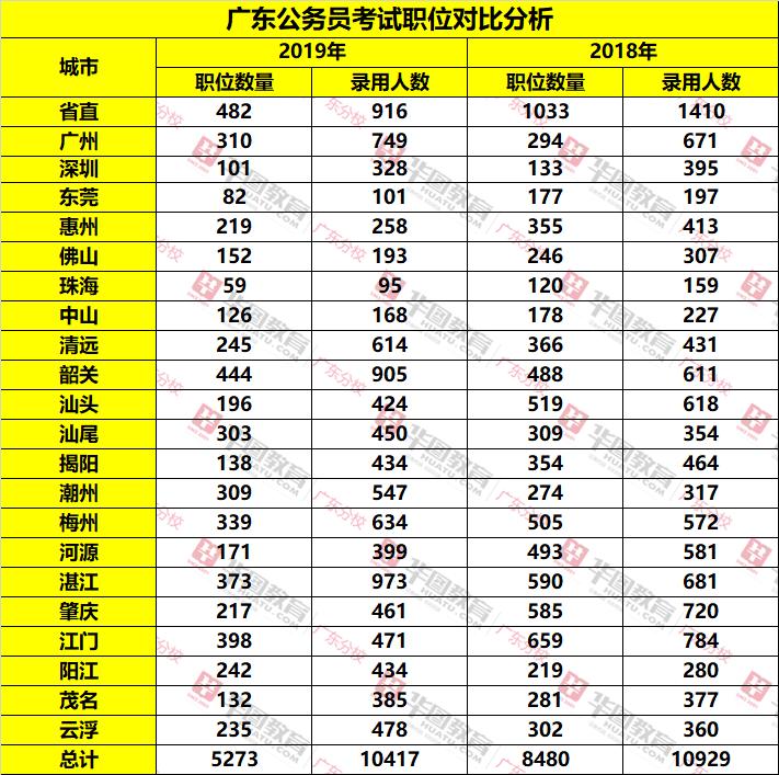 2019年广东省公务员考试省考职位分析
