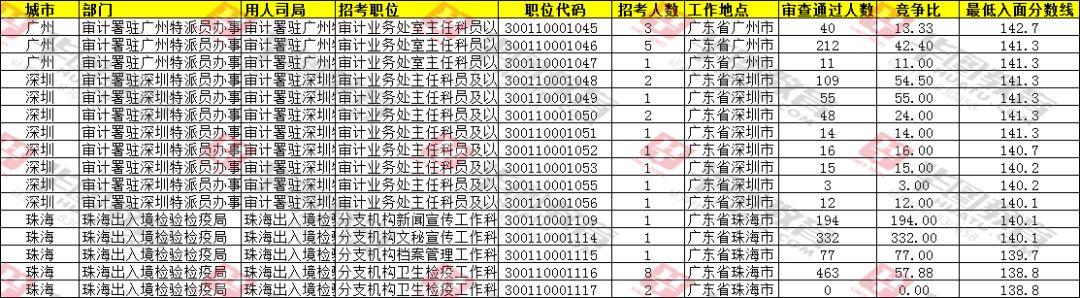 广东历年国考分数线