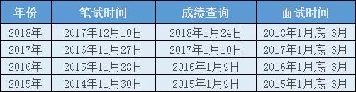 「国考笔试成绩查询流程 」近四年国考笔试成绩查询时间统计