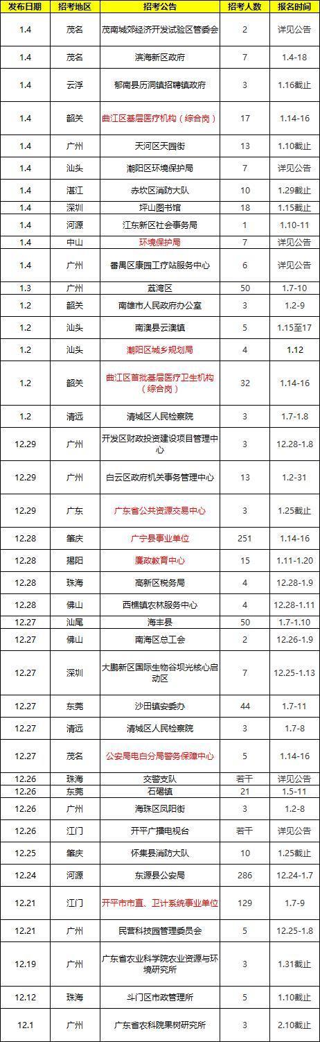 广东事业单位最新招考公告