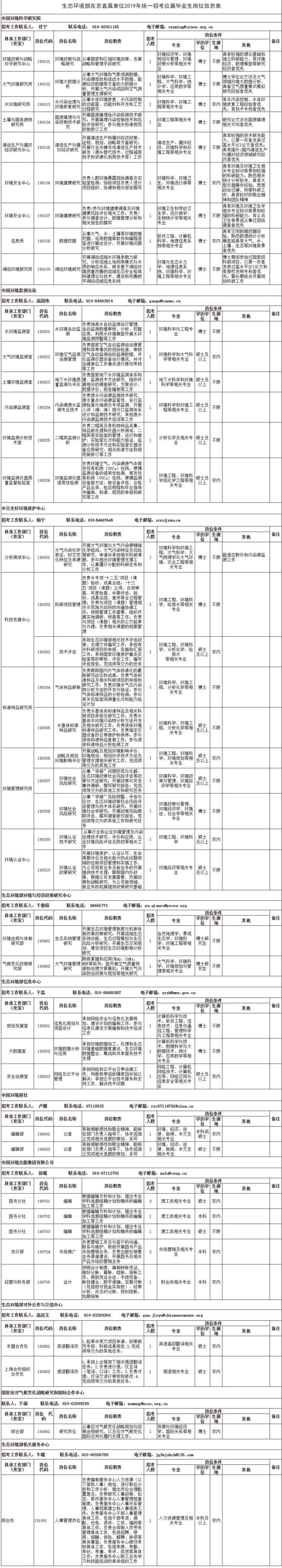 2019贵州京直生态环境部招考高校应届毕业生44人公告