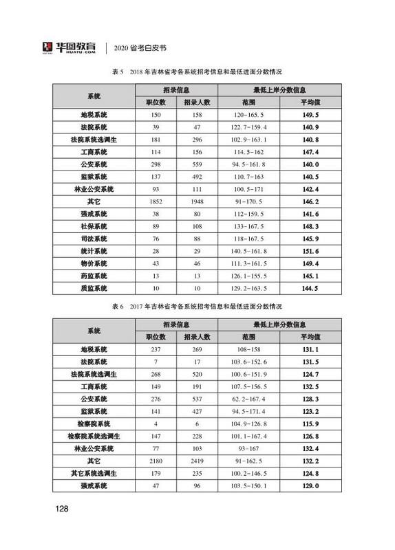 河南省历年考情分析