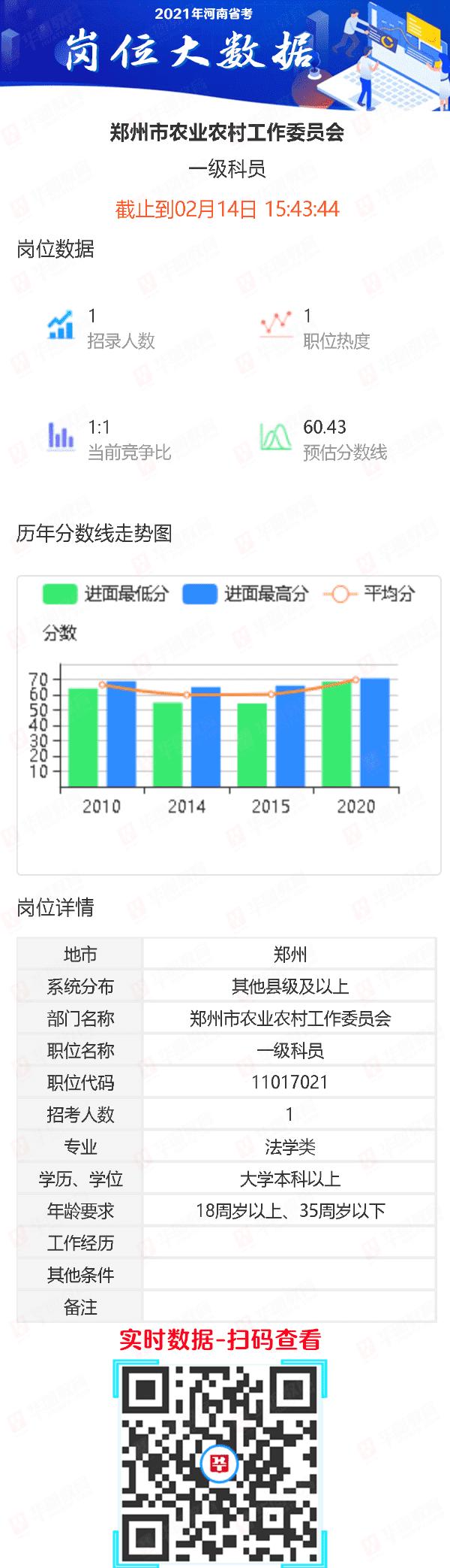 河南省考职位_郑州市农业农村工作委员会一级科员