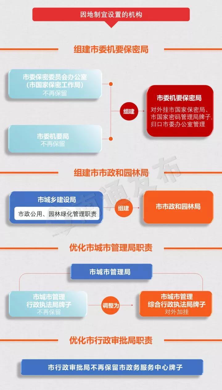 2019南通市机构改革方案公布