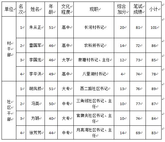 2019年九江经开区优秀村干部乡镇事业编制人员笔试成绩暨入闱名单公示