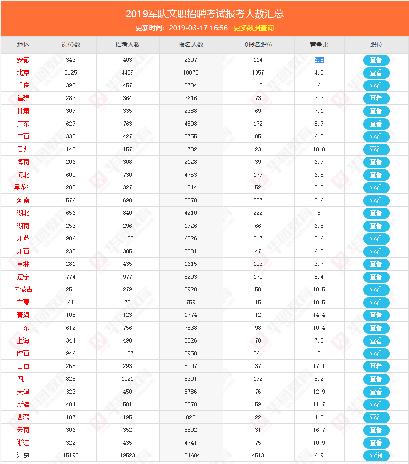 岳阳公务员2019年招聘人数