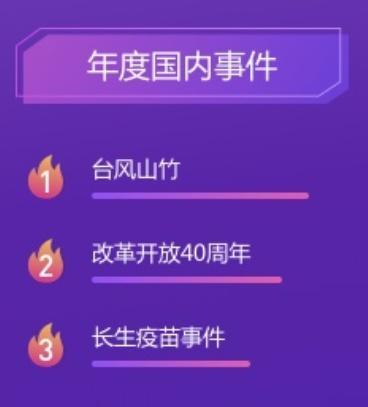 2019省公务员申论热点:2018百度搜
