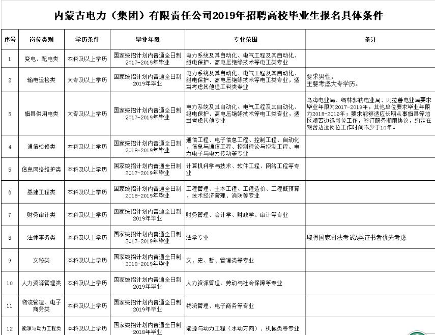 2019年内蒙古电力集团有限责任公司招聘400人