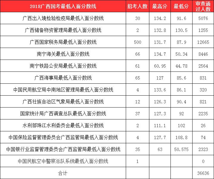 2018年国考六大系统的最低进面分数线