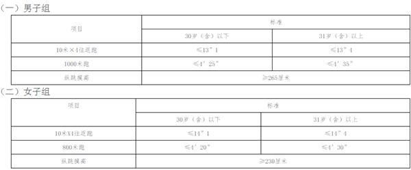 海南省公安厅留置监管陪护总队招聘