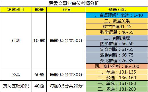 历年黄委事业单位考试分析题型笔试考情招聘白云小视频图片