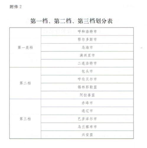 内蒙古出台城乡居民养老保险丧葬补助金办法