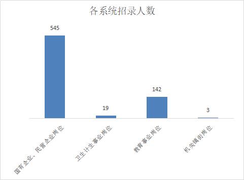 2019重庆九龙坡事业单位招聘691人职位分析
