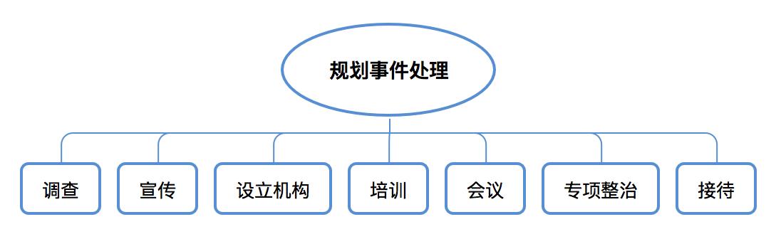 规划事件处理主要包含哪些类别