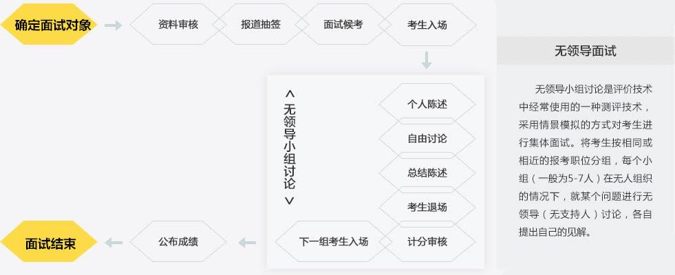 2019年重庆选调生考试面试流程