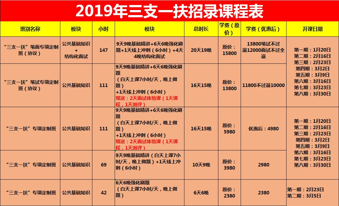 【三支一扶】2019河南三支一扶考试培训辅导课程