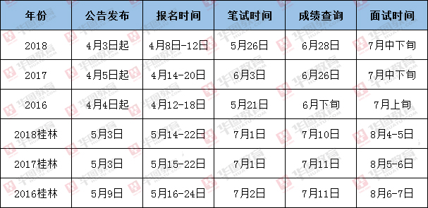 2019广西事业单位报名时间安排
