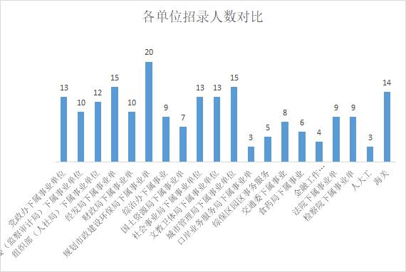 2019河南郑州航空港实验区招聘职位分析