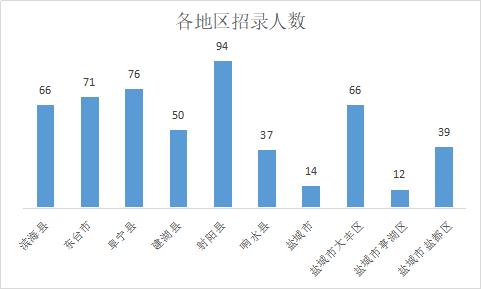 2019江蘇鹽城考試錄用公務員516名職位分析
