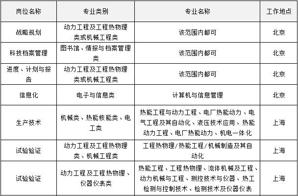 中国联合重型燃气轮机技术有限公司招聘职位表