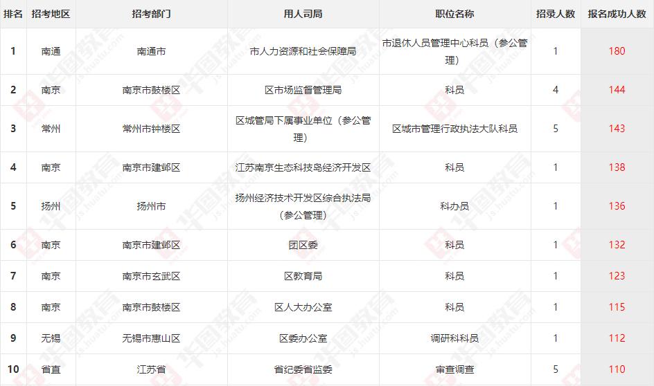 2019年江苏公务员考试1月25日报名数据统计