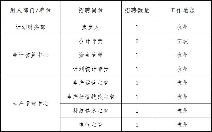 国家电投浙江分公司及所属单位招聘岗位及人数