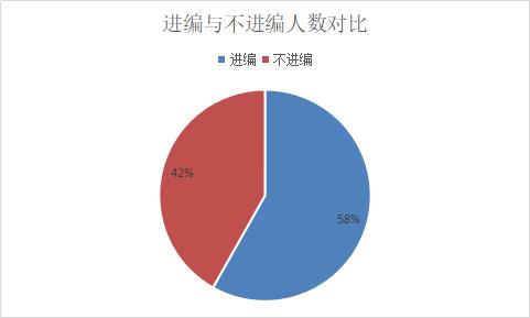 2019江苏常州卫计委直属单位招聘385人职位分析