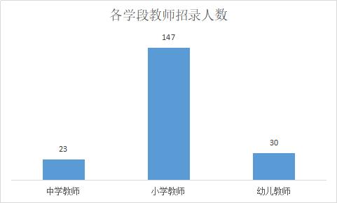 2019无锡惠山区教育系统教师招聘200名职位分析