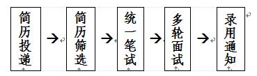 2019呼和浩特招商银行分行春季校园招聘流程