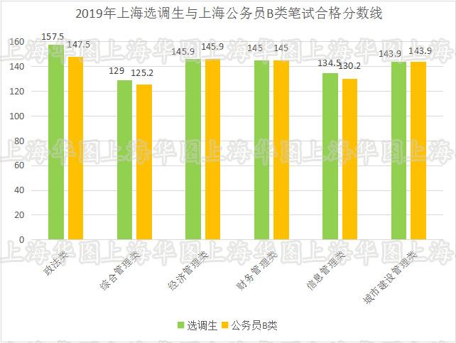 2019经济类分数线_2019年经济学专硕 审计 考研分数线公布了吗