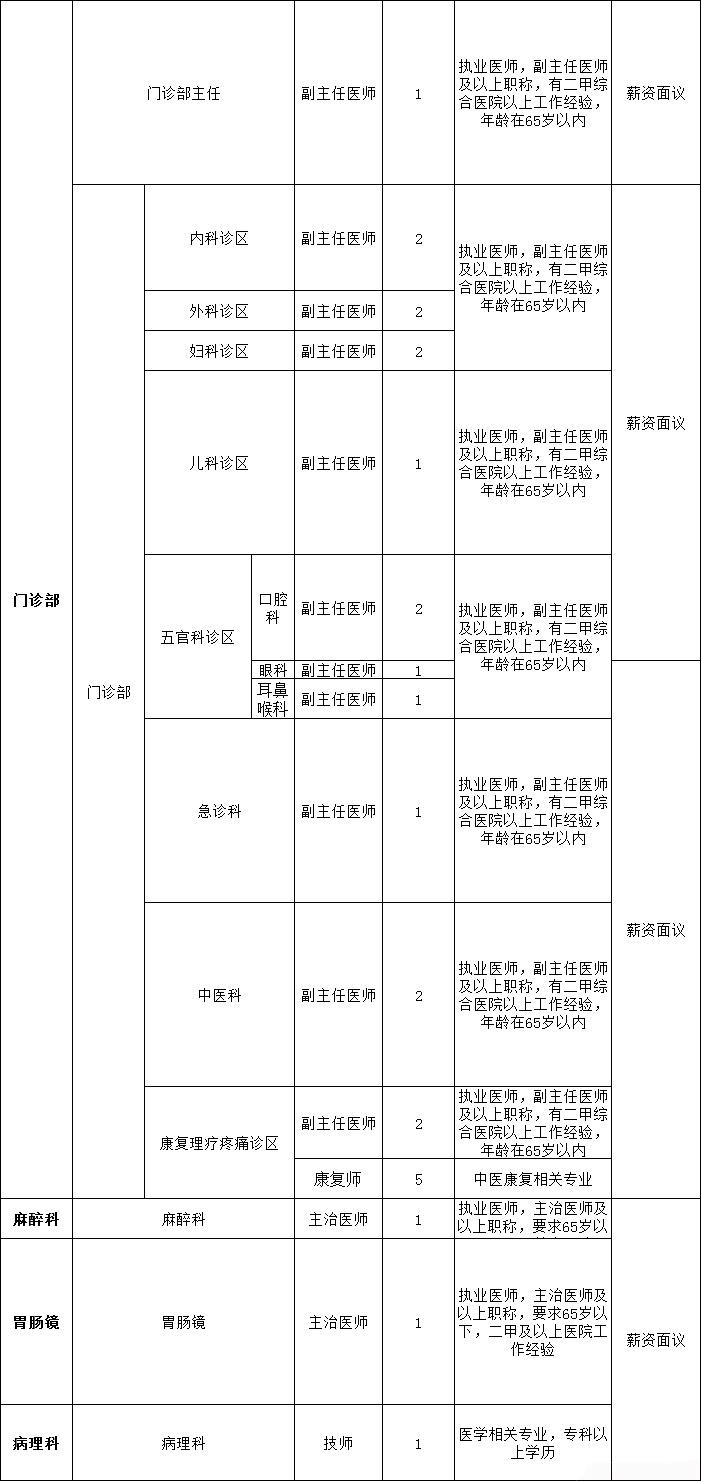 赤峰学院附属医院清河分院招聘职位表