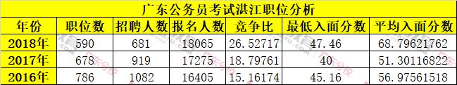 近三年广东公务员湛江单位报考人数及入面分数线统计分析