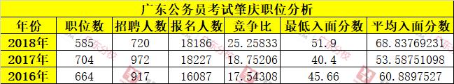 近三年广东公务员肇庆单位报考人数及入面分数线统计分析