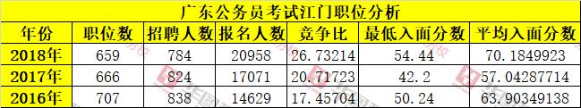 近三年广东公务员江门单位报考人数及入面分数线统计分析