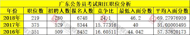 近三年广东公务员阳江单位报考人数及入面分数线统计分析