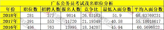 近三年广东公务员茂名单位报考人数及入面分数线统计分析