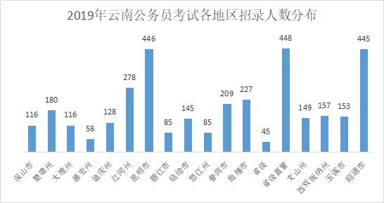 2019云南公务员考试职位表解读£º招3470人