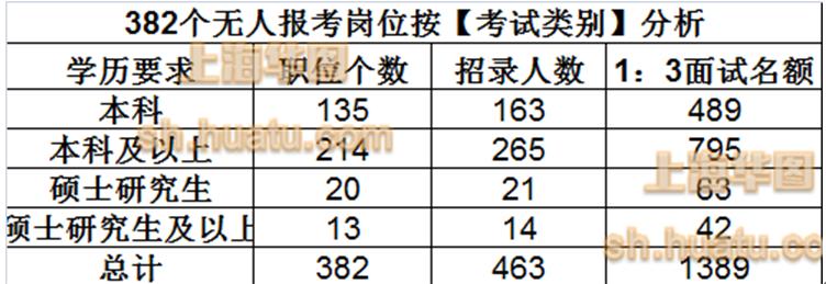 2019年上海公务员报考数据