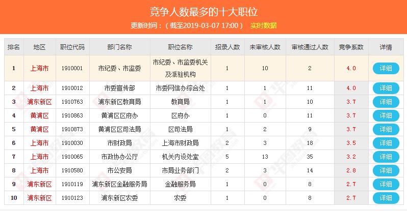 2019年上海公务员 考试报考数据