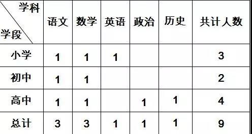 北京师范大学乌海附属学校招聘职位