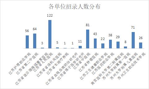 2019江苏卫生健康委员会直属事业单位招聘2013人,部分岗位无笔试