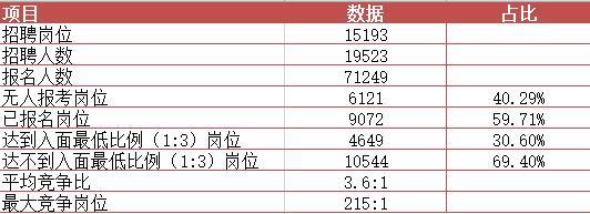 军队文职干部职位表_2019军队文职报名人数统计分析(截止到3月15日12:00)