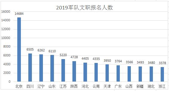 2019年北京人口数量_2019北京中考人数6.7万 附未来三年人数预测