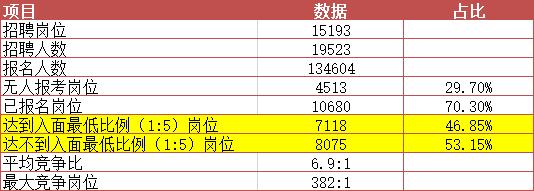截止到3月17日16:30_ 2019军队文职报名人数统计分析