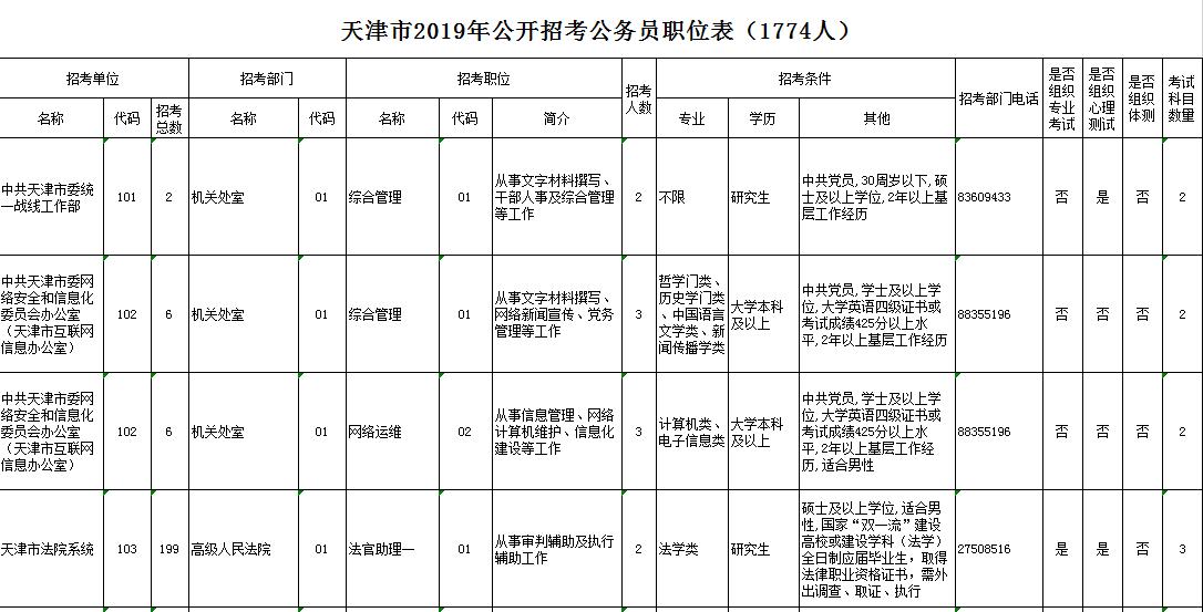 2019年天津公务员考试职位表